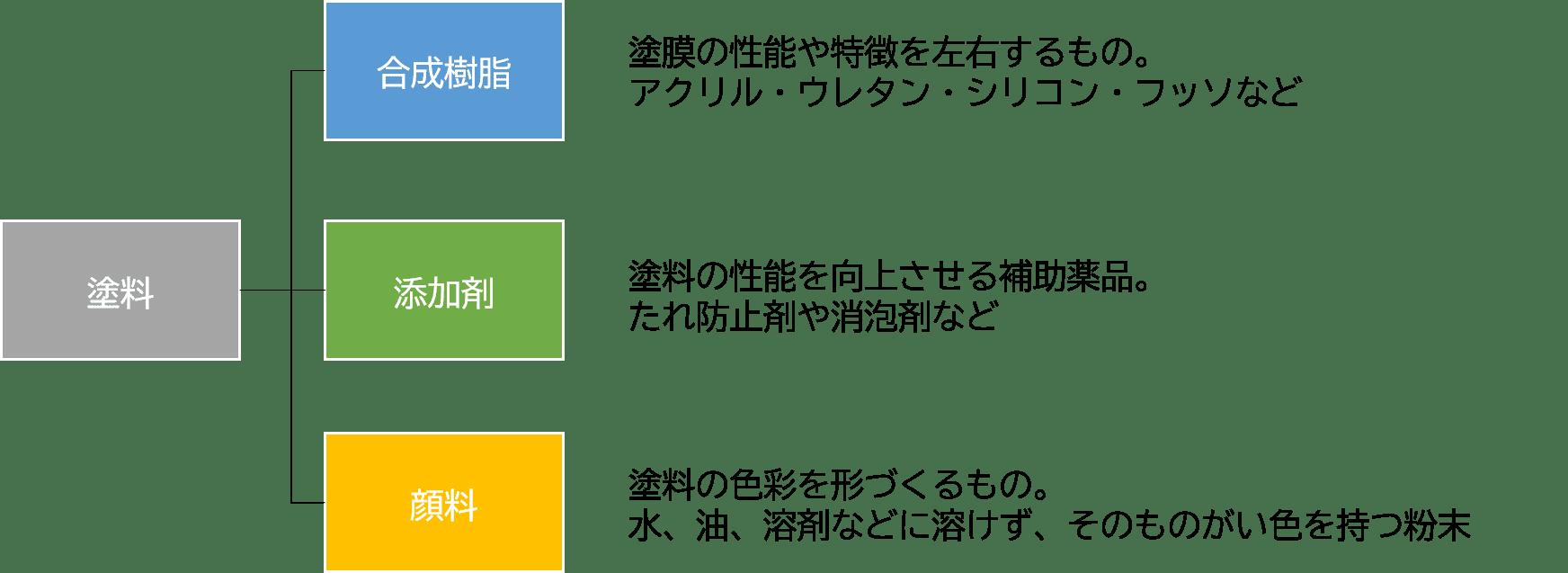 塗料3つの成分構成表